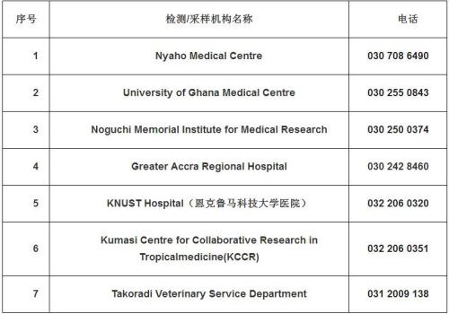 加纳新冠病毒核酸检测机构名单